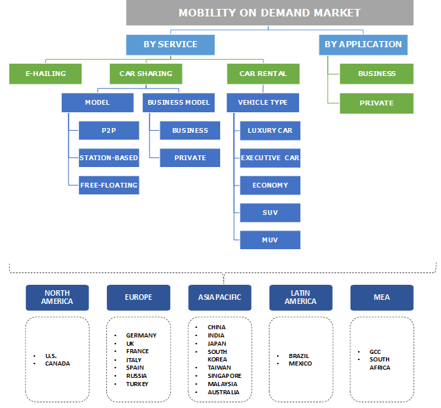 mobility on demand mod market INDUSTRY COVERAGE